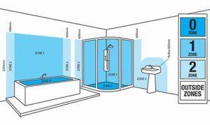 strefy doboru lamp w łazience