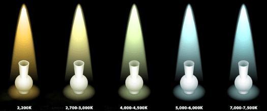 Barwy kolorów w kelwinach schemat i przykłady