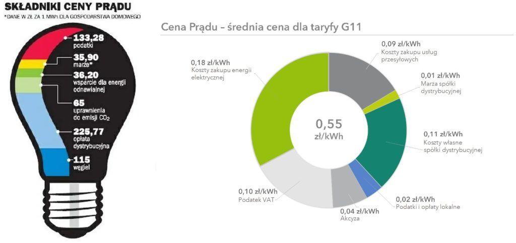 ceny wytworzenia energii elektrycznej URE