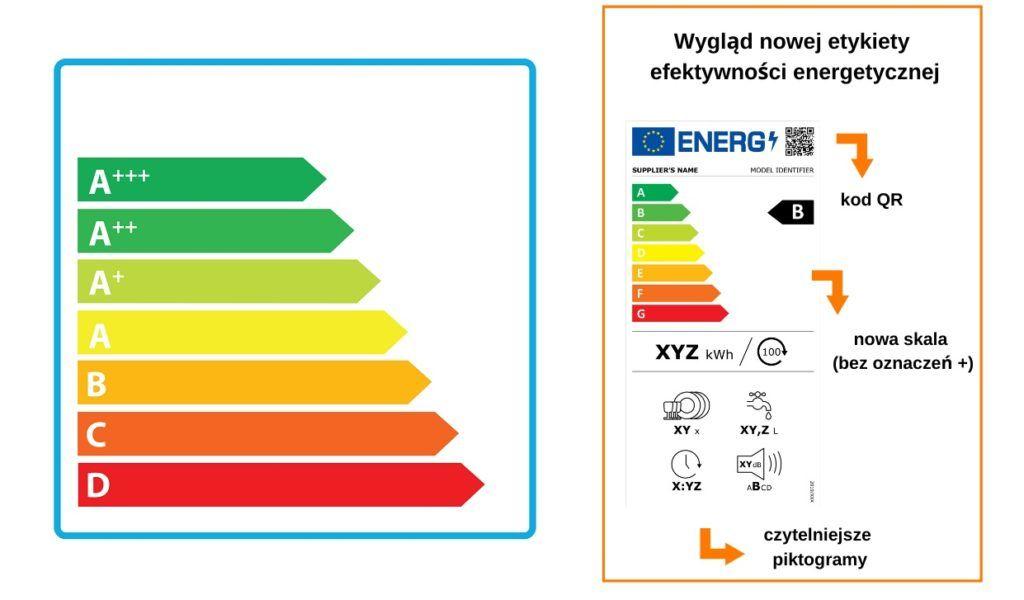 klasy energetyczne - oznaczenia