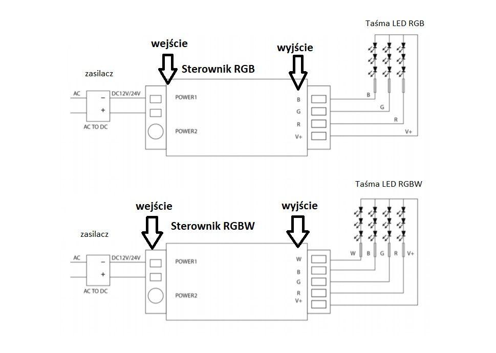 Schemat podłączenia sterownika RGB i RGBW
