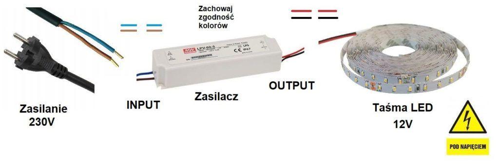 jak zamontować taśmę LED?