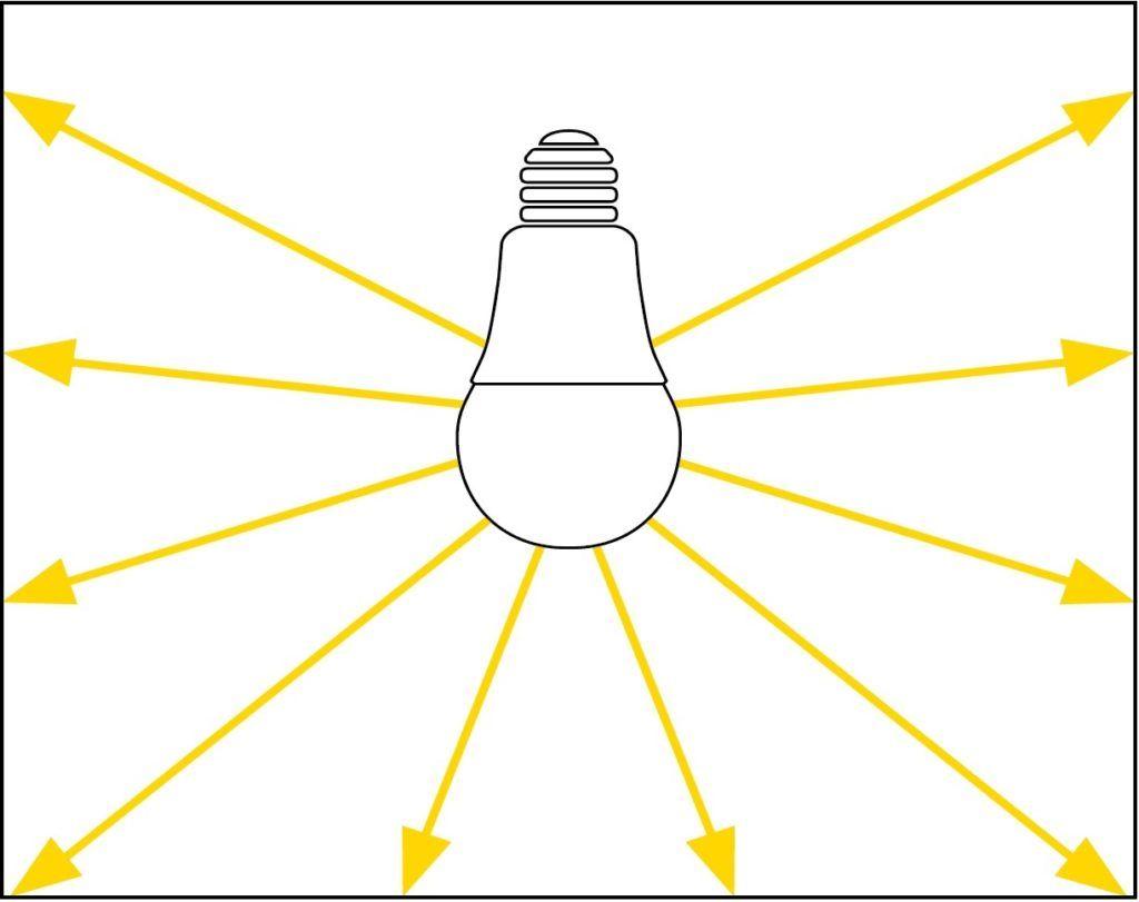 kąt rozprowadzania światła