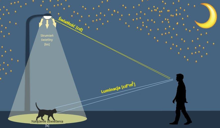 Parametry światła. Luminacja a światłość