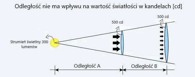 Zależność odległości od światłości w kandelach