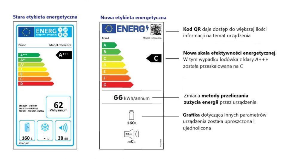 Klasy efektywności energetycznej przed i po zmianach