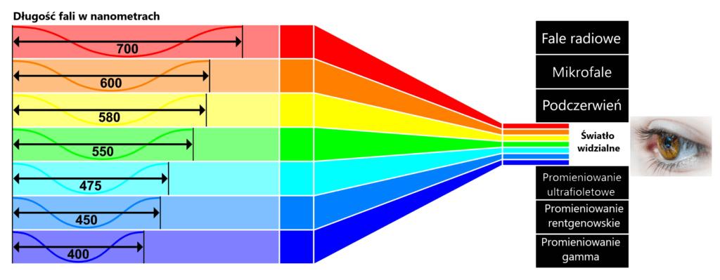 długość fali światła a kolor