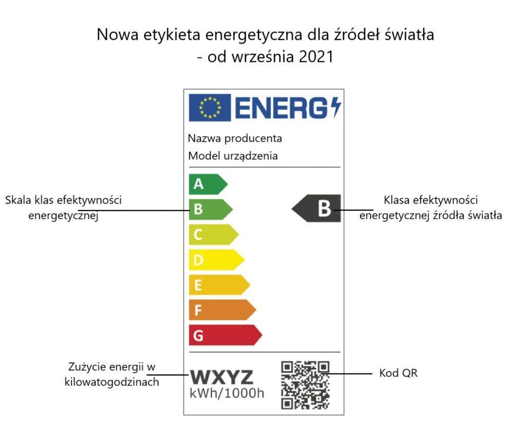 Nowa etykieta energetyczna źródeł światła