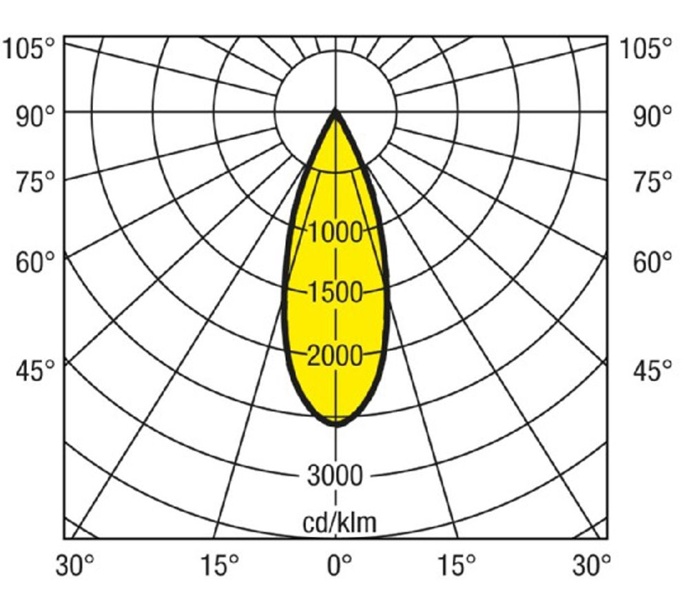 Przykładowy wykres światłości