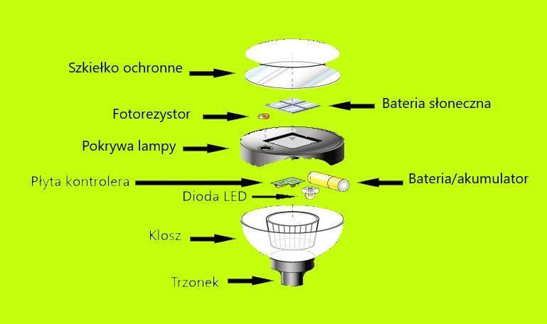 Budowa lampy solarnej