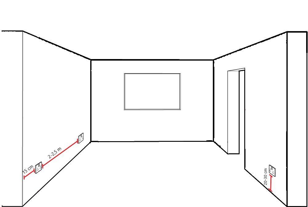 zasady montażu gniazdek elektrycznych