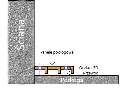 Schemat montażu oczka LED w panelach podłogowych